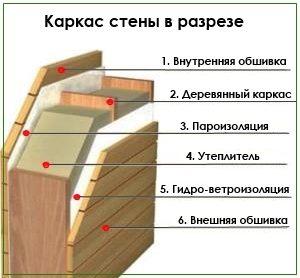 Проекты каркасных домов в Казани