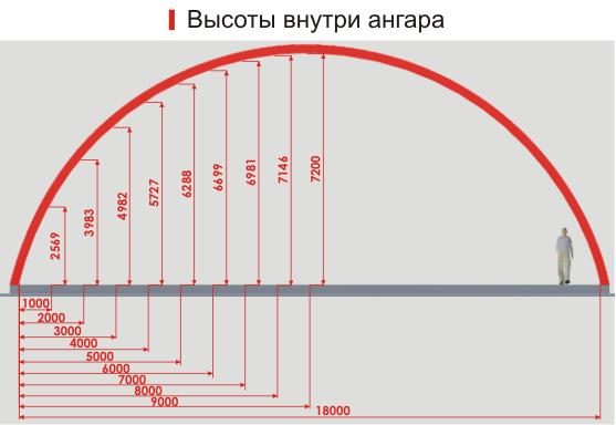 Арочные ангары Казань