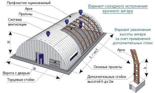 Каркасный арочный ангар Казань