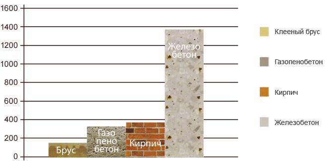 Проекты домов из бруса 5х6 в Казани