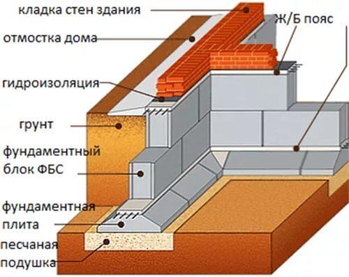 Фундамент из блоков ФБС в Казани