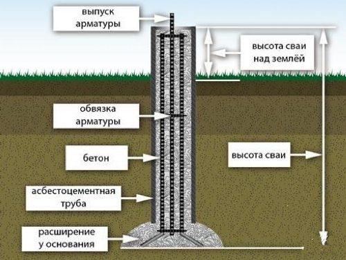 Фундамент из буронабивных свай в Казани