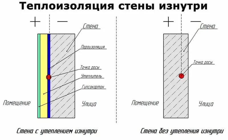 Утепление гараж изнутри в Казани